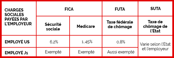 Les avantages fiscaux qu'à l'entreprise aux USA pour embaucher un employé sous visa J-1