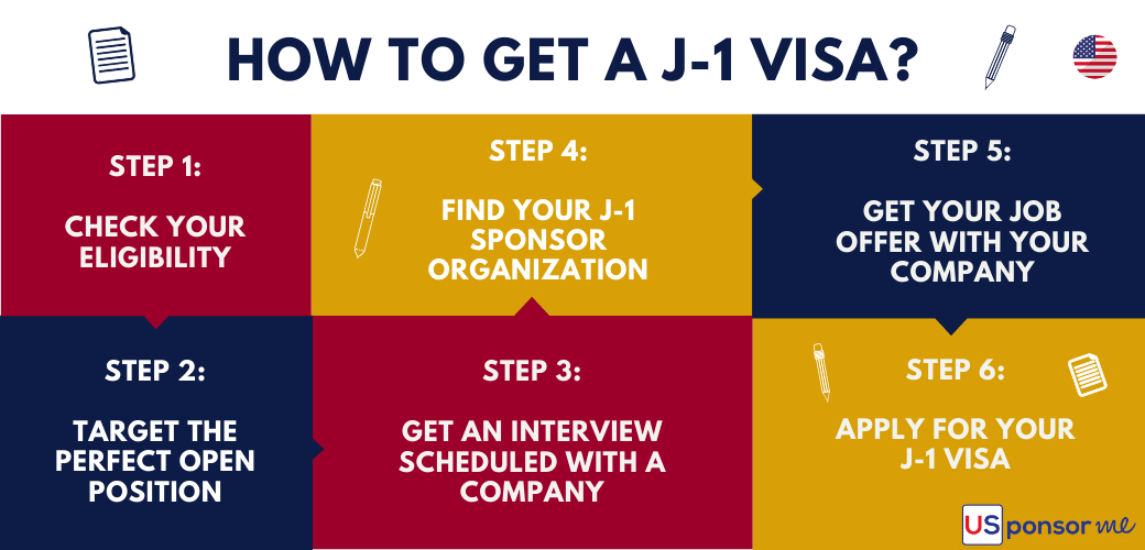 How to obtain your J1 visa in 6 steps